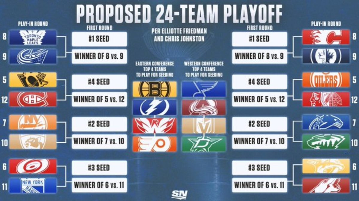 betting odds nhl playoffs 2021 bracket