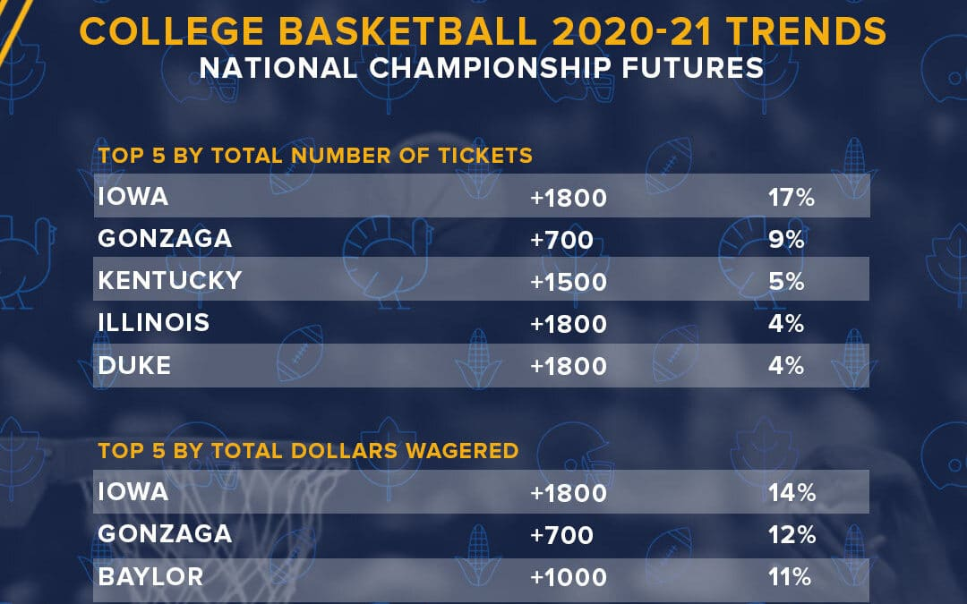College Hoops Bettors are Putting Big Money on Iowa & Gonzaga To Win National Title at William Hill