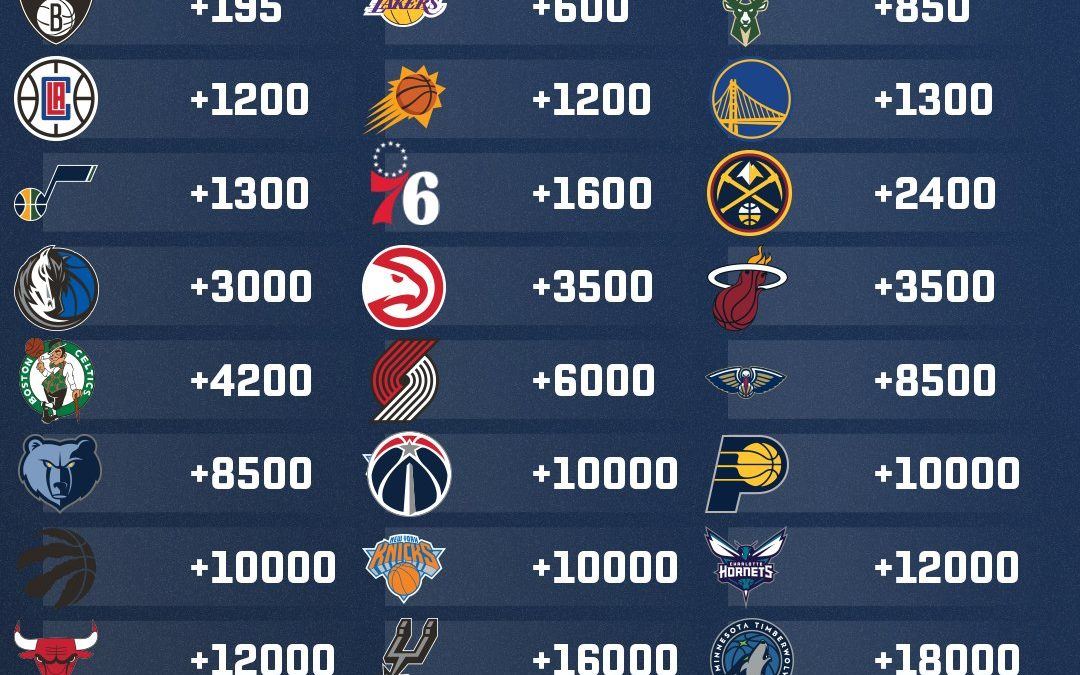 Completely Boring & Predictable Opening Odds to Win 2022 NBA Title As Nets & Lakers Are Favored